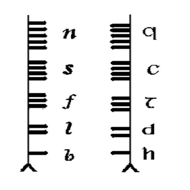 Ogham writing